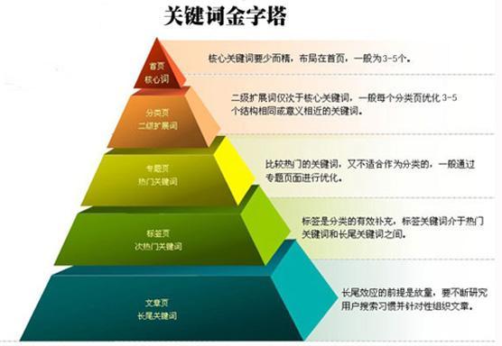 金字塔关键词布局