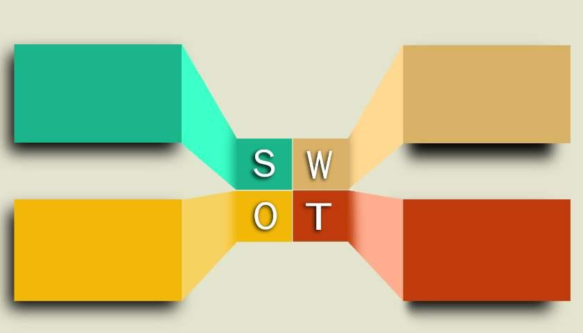 SWOT分析策略